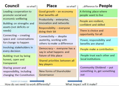 Vision for Cooperative Localism