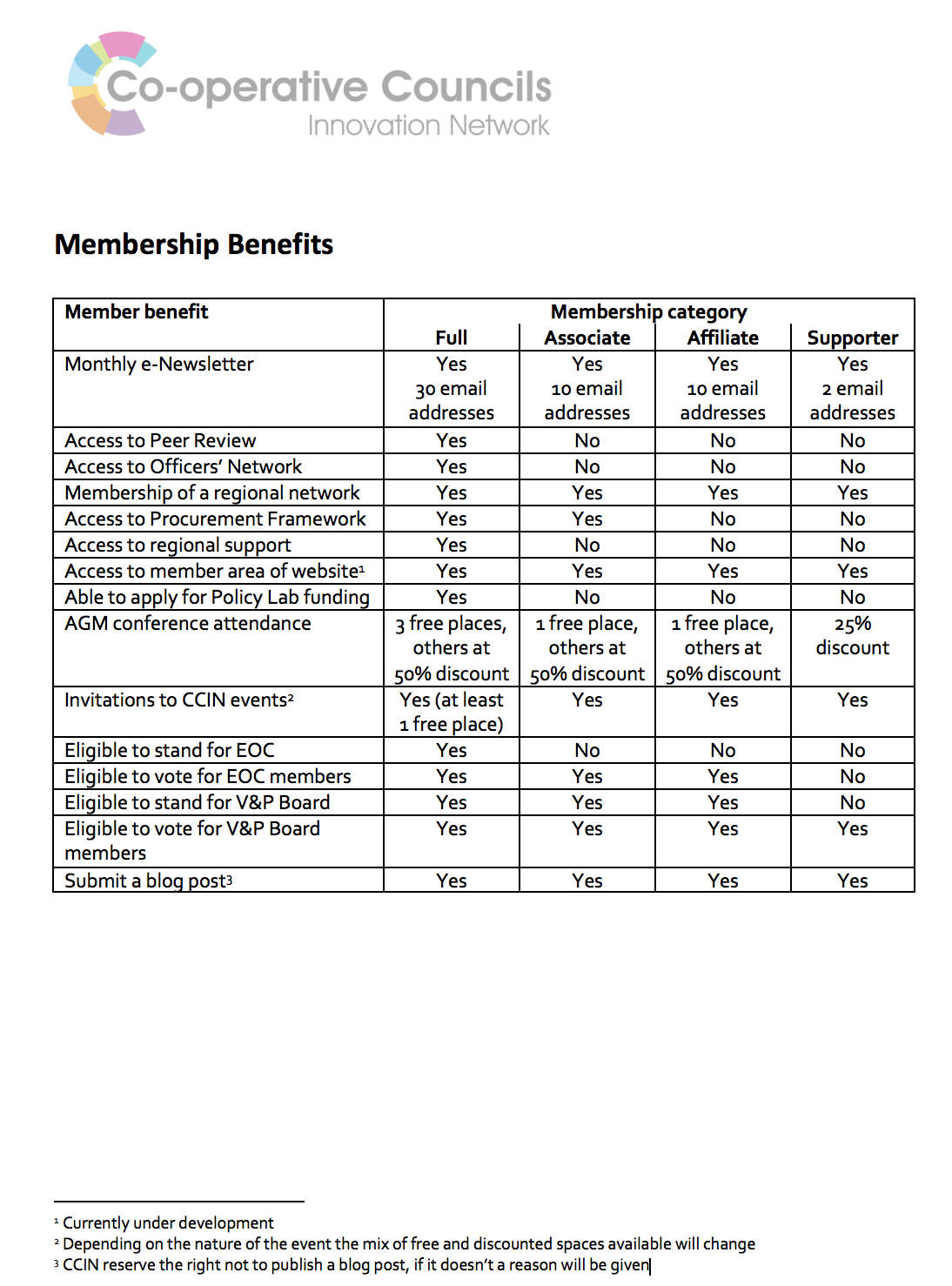 Membership Benefits Table