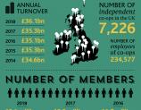 Coop Economy report 2018