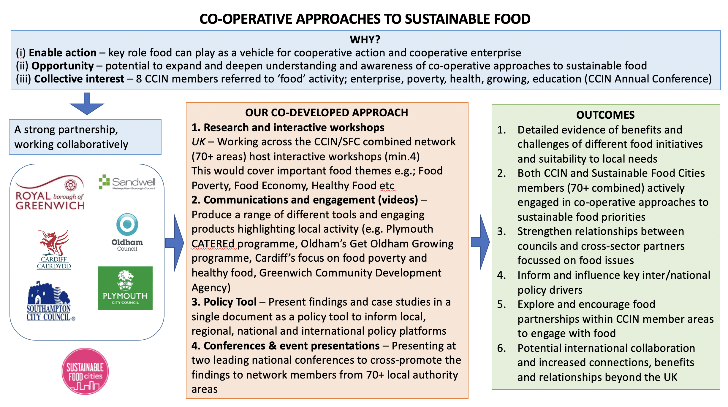 Coop approaches to sustainable food