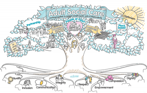 Local Social Care Innovation